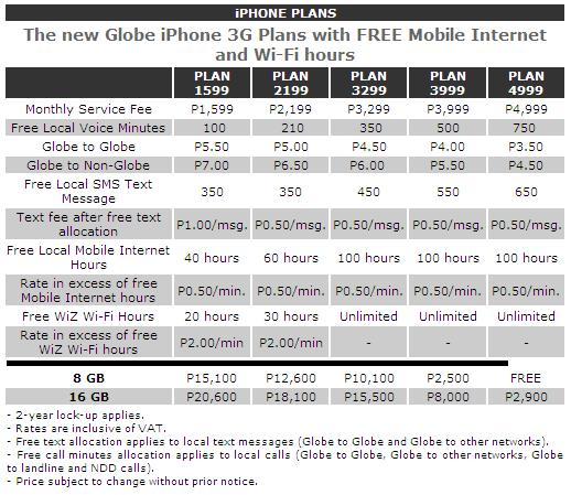 iPhone Globe Plan Rates
