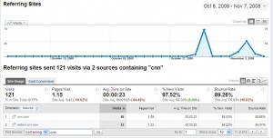 CNN on my Google Analytics