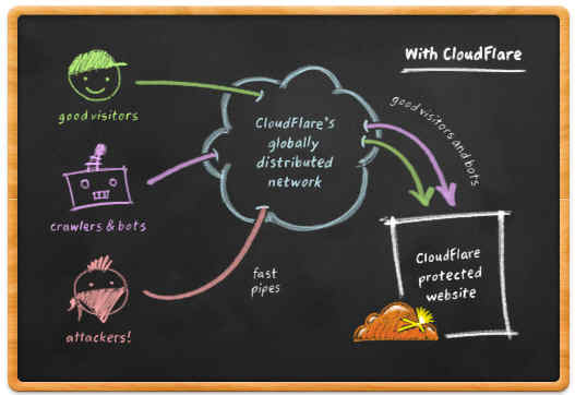 Cloudflare Illustration