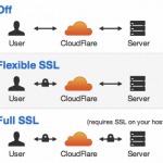 How To Setup SSL on WordPress Admin Using Cloudflare Flexible SSL