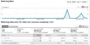 CNN on my Google Analytics