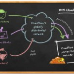 Cloudflare Review: Cloudflare Delivers CDN, Protection and More